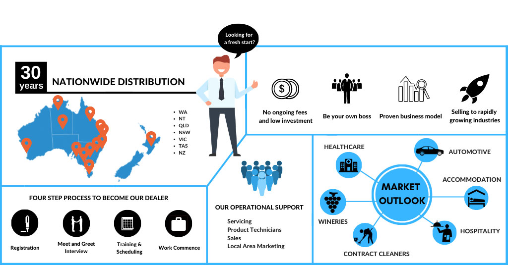 infographic on how to become a Duplex Distributor o-portunity