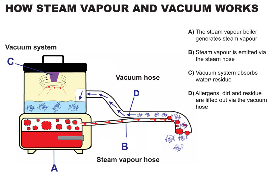 how steam vapour and vacuum cleaning work together to remove heavt dirt and grease from floors