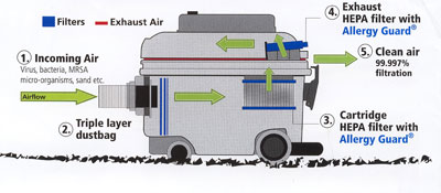 how clean air works